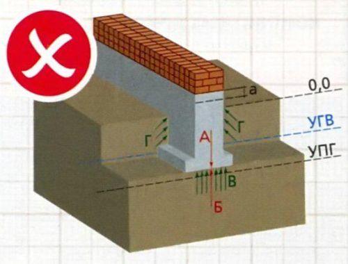 Неправильно. Фундамент, заложенный выше уровня промерзания грунта, выталкивают силы вспучивания, поднимая его на высоту.