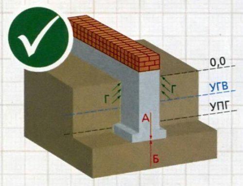 Правильно. Фундамент, заложенный ниже уровня промерзания грунта, не испытывает давления промерзлого грунта.