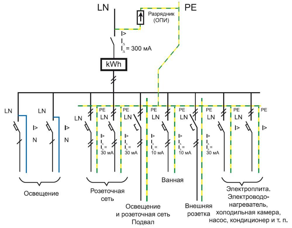 На схеме показаны подключения ОПН, которые располагаются между входным автоматом и проводником заземления, сеть однофазная