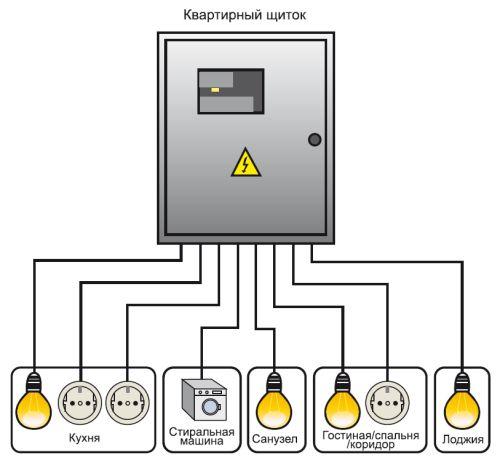 Расключение типа «звезда» с коробками: квартира делится на несколько зон энергопотребления (например, зона «гостиная/спальня/коридор» разделяется на силовую линию для розеток и осветительную, 2 провода, подходя к распределительной коробке, разветвляются по отдельным электрическим точкам)