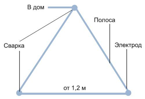Заземлитель и его соединение с проводником (вид сверху)