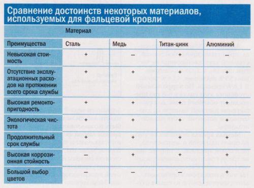 Сравнение некоторых материалов, используемых для фальцевой кровли