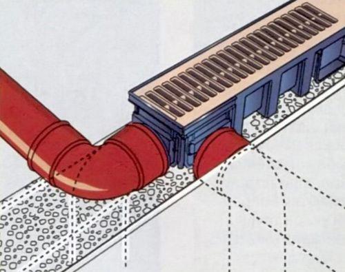 Устройство линейной дренажной системы