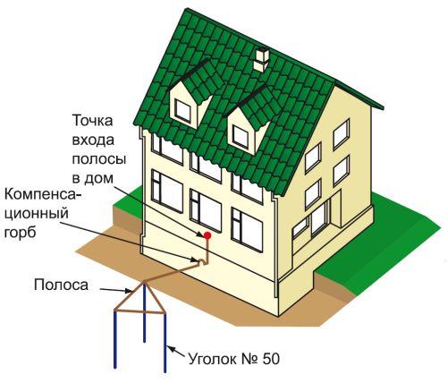 Заземлитель и соединение его с ГЗШ в здании