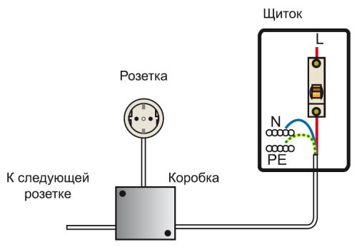 Наглядная схема монтажа отдельной розетки