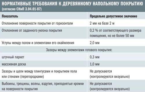 Нормативные требования к деревянному напольному покрытию (согласно СНиП 3.04.01-87)