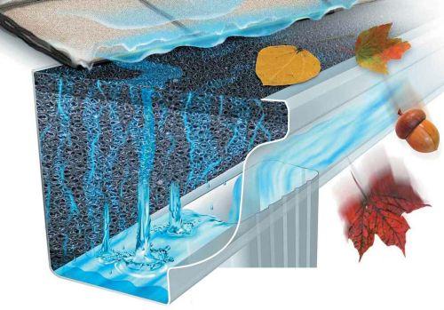 Водосточные системы для дома