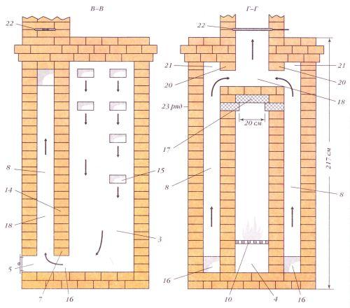 Калориферная печь. Разрезы по В-В и Г-Г (разрез по В-В проходит около правой стенки печи)