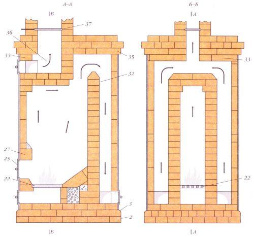 Круглая печь. Разрезы по А-А и Б-Б