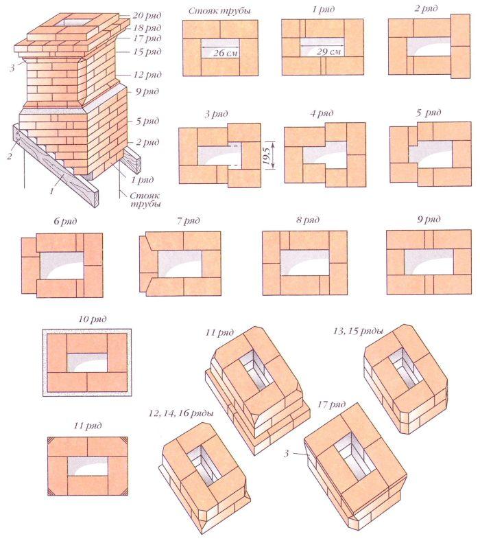 Порядовки трубы над крышей при кладке по П-образной опалубке