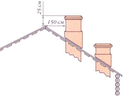 Различное положение трубы по отношению к коньку крыши