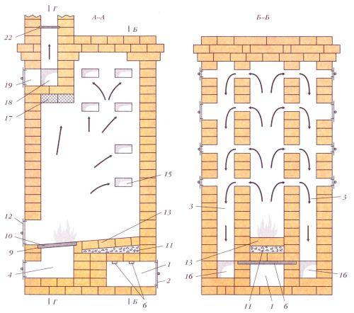 Калориферная печь. Разрезы по А-А и Б-Б