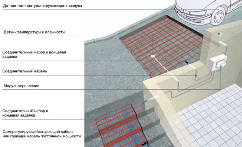 Антиобледенительные кабельные системы обогрева для бетонных площадок и путей подъезда