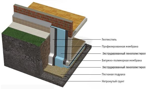Теплоизоляция фундамента - принципиальная схема