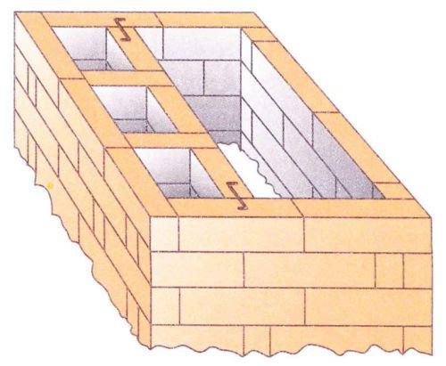 Перевязка внутренней перегородки с использованием четверток и трехчетверток