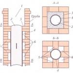 Гончарная труба, закрепленная внутри кирпичной трубы