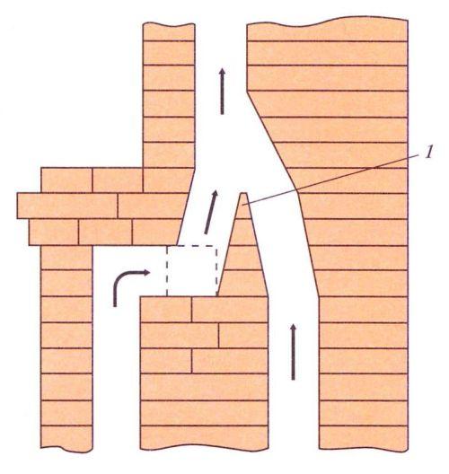 Спаренные газоходы (1 - перегородка)