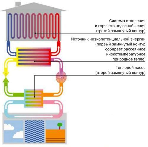 Система отопления на основе теплового насоса