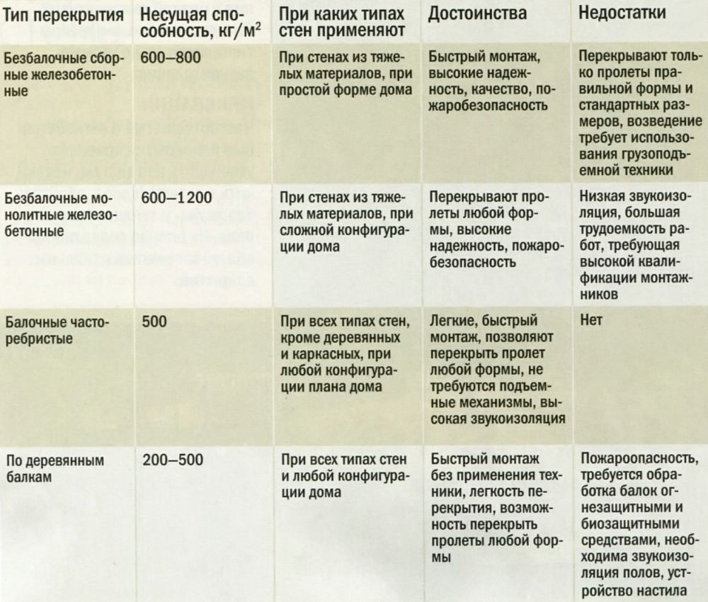 Основные характеристики различных типов перекрытий