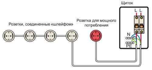 Два вида разводки проводов: розетка — щиток («звезда») и щиток — розетка — розетка — розетка («шлейф»)