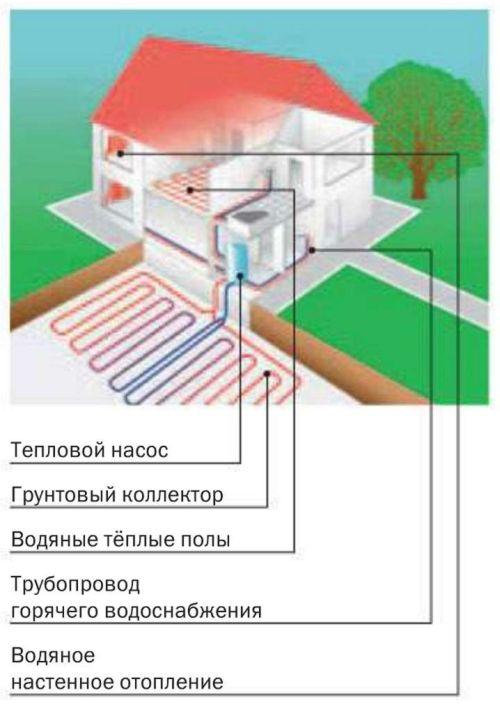 Тепловой насос системы «грунт - вода» (на основе грунтового коллектора)