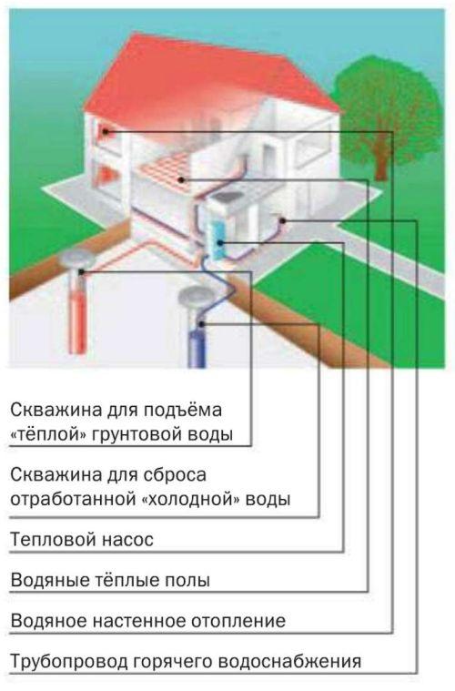 Тепловой насос системы «вода - вода» (переносит тепло грунтовых вод)