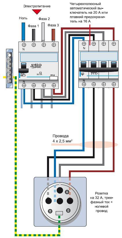 Наглядная схема для подключения трехфазной розетки с заземлением