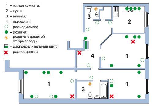 Первоначально на схеме выставляются все электрические точки, которые необходимо разместить в квартире или доме