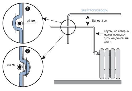 Обводка проводки вокруг отопительных труб