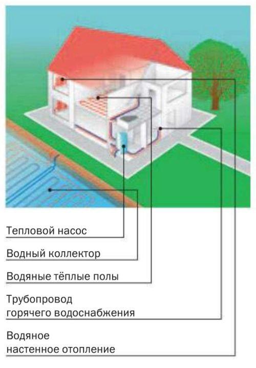Тепловой насос системы «вода - вода (использует тепло воды водоёма)