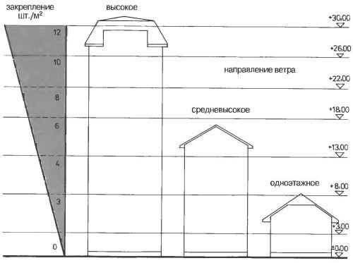 Закрепление теплового щита на внешней стене с помощью клея и определенного количества дюбелей