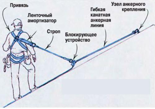 Системы предотвращения падения