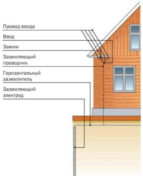 Устройство заземления нулевого провода на вводе в дом