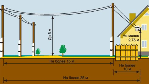 Типовые размеры по прокладке воздушной линии от ЛЭП к частному дому