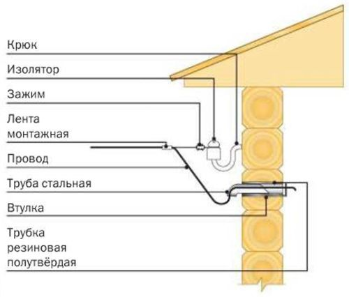 Устройство воздушного ввода электрокабеля