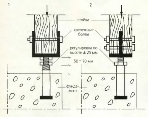Стойку или колонну устанавливают на смонтированном башмаке и фиксируют необходимым количеством болтов