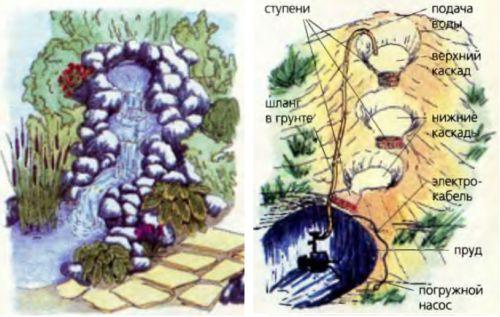 Искусственный водопад должен обладать максимальным сходством с природным
