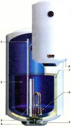 Конструкция и принцип работы электрического водонагревателя
