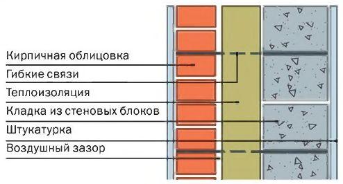 Конструктивная схема трёхслойной стены