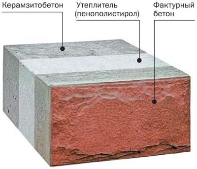 Фасадный многослойный блок