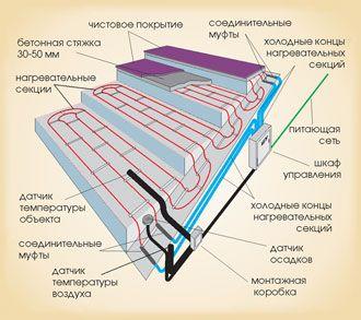 Антиобледенительные системы для крыльца