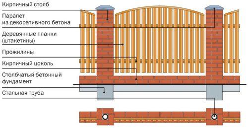 Конструкция комбинированного забора. Кирпичные столбы и деревянный штакетник