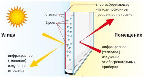 Энергосберегающие стеклопакеты