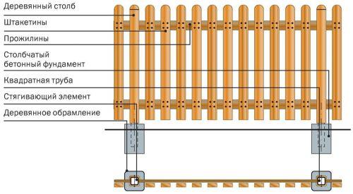 Конструкция деревянного забора из штакетника