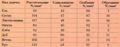 Прочность различных пород древесины (параллельно волокнам)