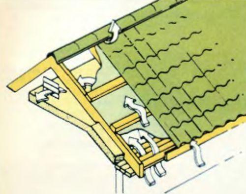 Естественное вентилирование пространства между металлочерепицей и гидроизоляционным полотном