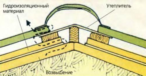 Образованию конденсата на внутренней стороне кровли препятствуют эффективная теплоизоляция крыши и гидроизолирующее полотно