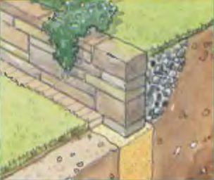 Укрепление склонов натуральным камнем. Особенности фундамента