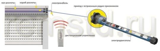 Радиоуправление ролетами