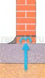 Снизу кладку защищает горизонтальный гидроизоляционный барьер